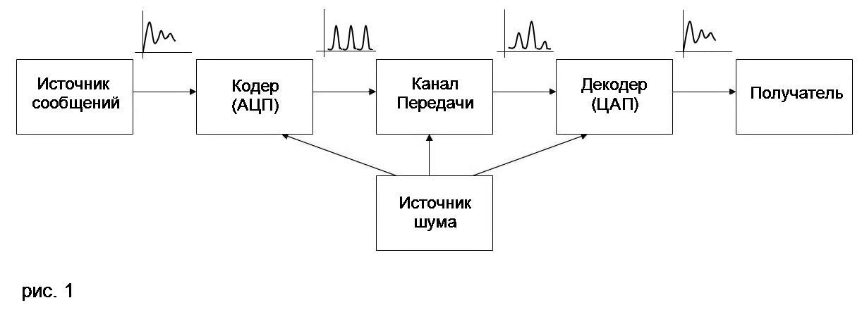 Общая схема системы передачи