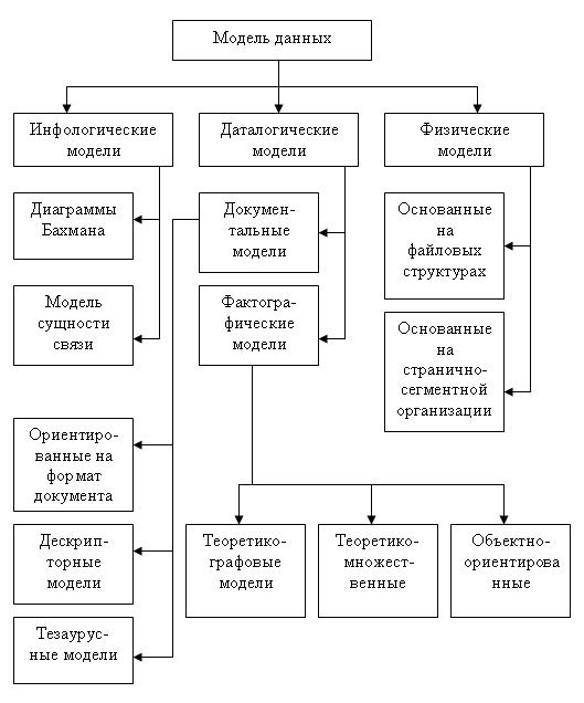 Классификация моделей данных