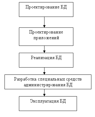 Проектирование реляционных БД