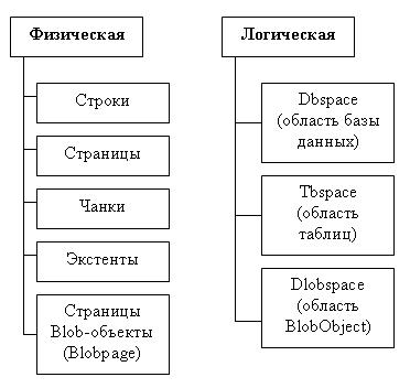 Модели физической организации