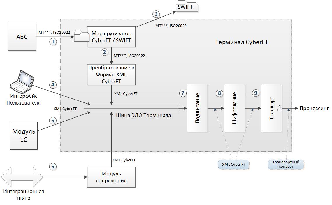 банковская схема dы с платежными терминалами