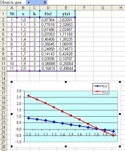 Как сделать график на основании данных
