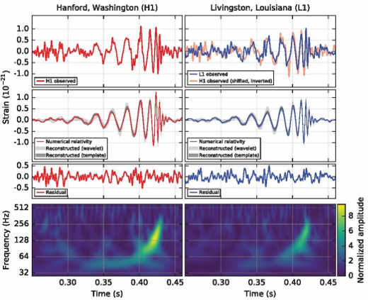 LIGO-waves