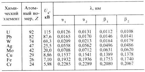 спектр элементов таблицы менделеева