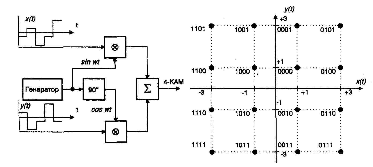 передатчики схема формирование сигнала