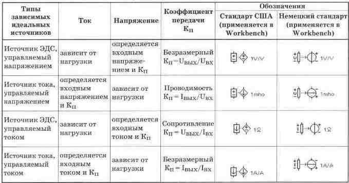 Обозначения и свойства