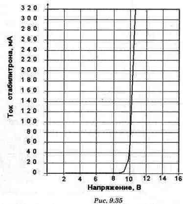 Схемы на основе стабилитронов