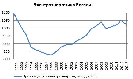 Электроэнергия в россии биржа металлов форекс
